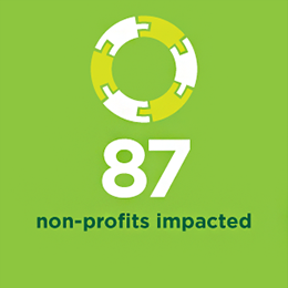 87 Non-profits impacted